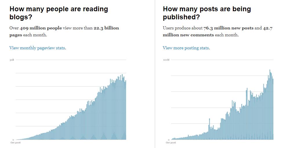 Fintech Content distribution - read blogs vs published blogs