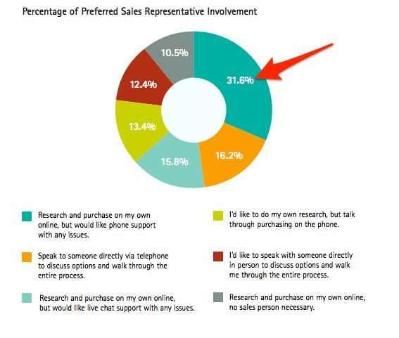 sales representative involvement graph