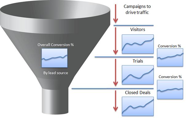 SaaS conversion funnel