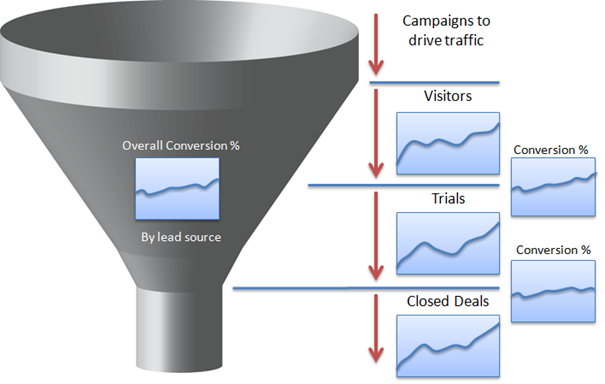SaaS conversion funnel