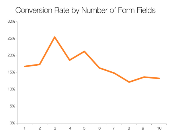 conversion rate by form fields graph