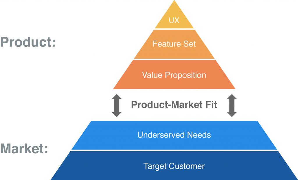 Product-Market Fit Diagram