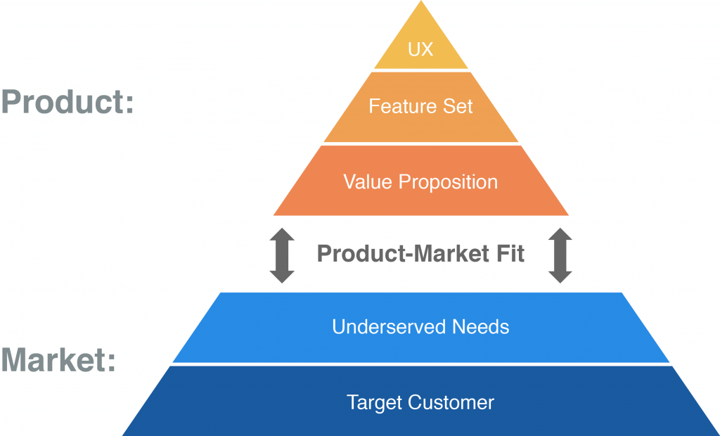 Product-Market Fit Diagram