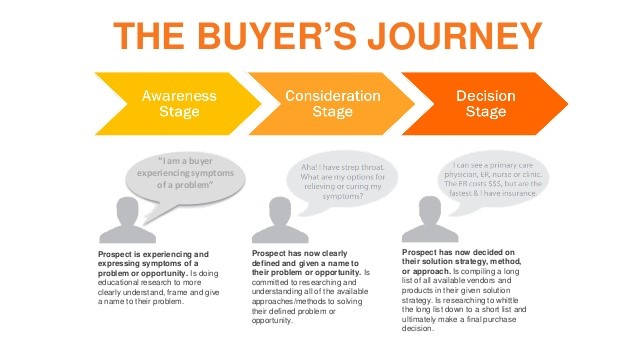 Tech marketing Strategy - The buyer's journey