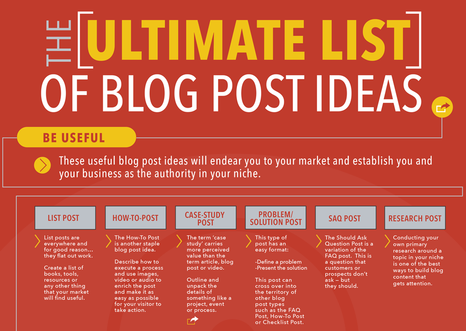 List of blog post ideas for your tech marketing