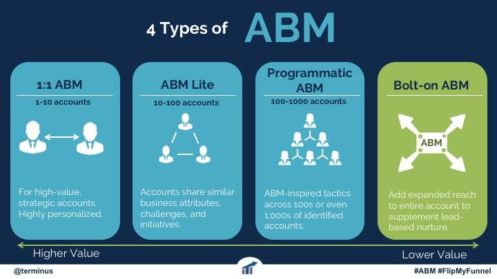 4-types-of-Account-Based-Marketing