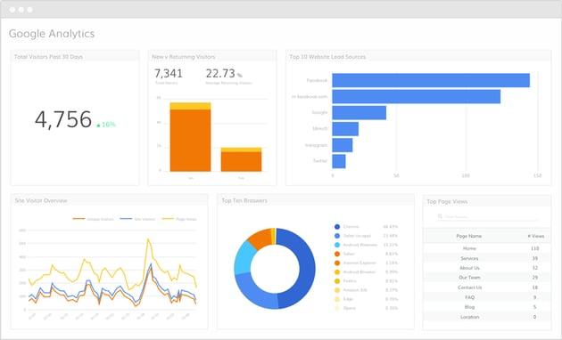 google analytics inbound technology needed