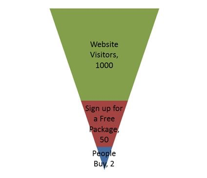 Simple acquisition funnel