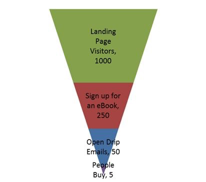 Alternative acquisition funnel
