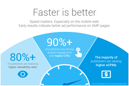 AMP Google page speed faster is better - tech crunch