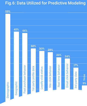 Data Utilised for Predictive Modeling
