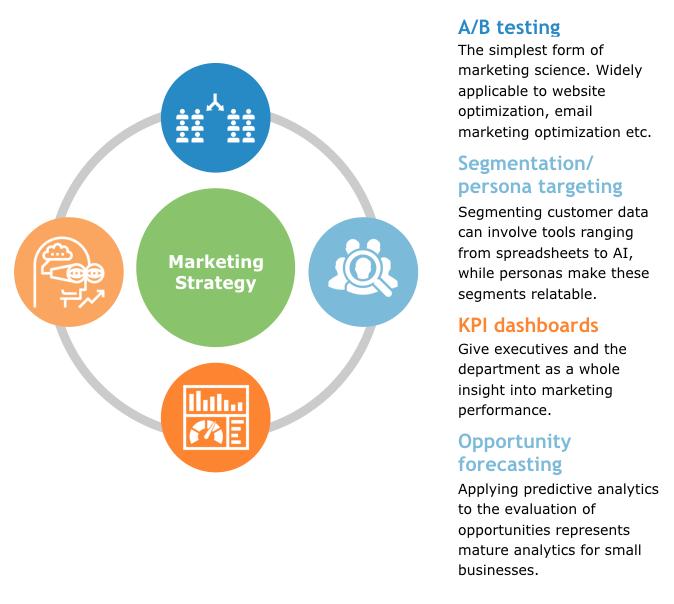 Driving-Data-Through-Inbound-Marketing-and-ABM-marketing-strategy