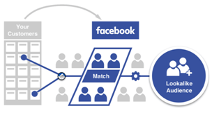 Facebook's Lookalike Audiences for Demand Generation