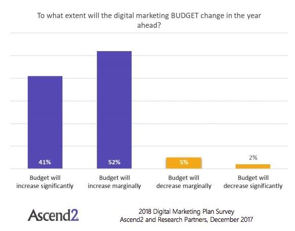 Budget Change