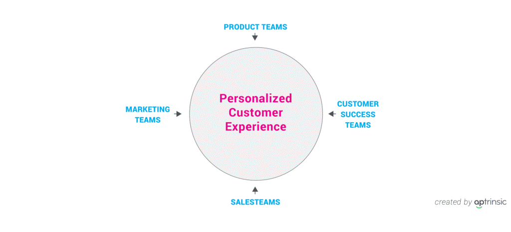 align-product-marketing-teams-inbound-marketing