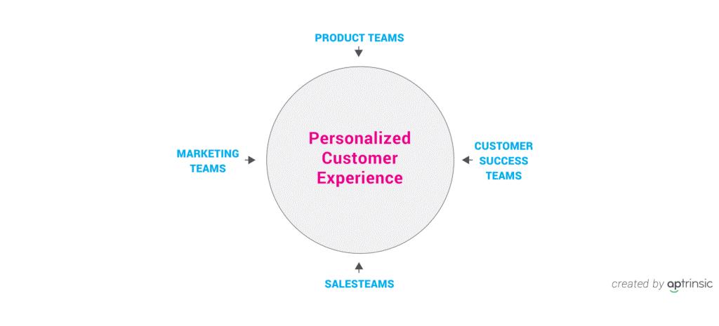 align-product-marketing-teams-inbound-marketing