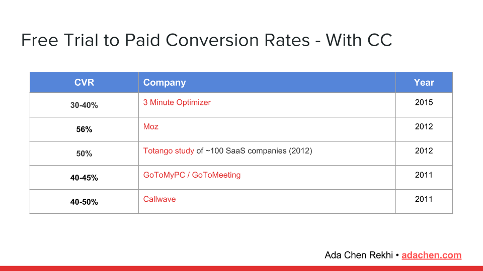 free-trial-to-conversion-rates.-with-cc
