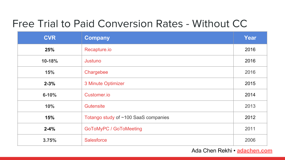 free-trial-to-conversion-rates