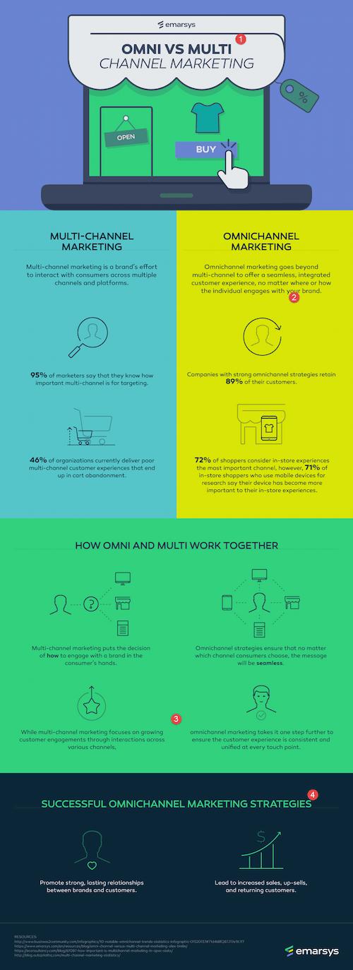 omnichannel-v-multichannel-inbound-marketing-account-based-marketing