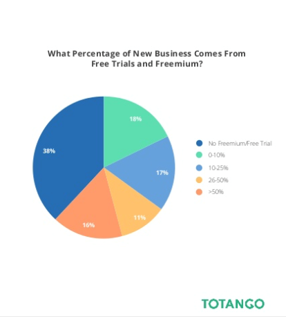 percentage-of-new-business-from-free-trials