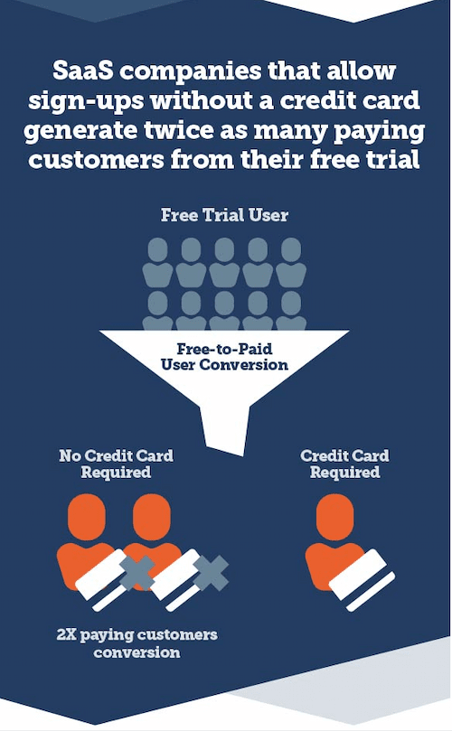 sign-ups-without-a-credit-card