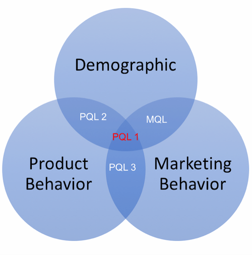 the-intersection-of product-marketing-and inbound-marketing-pqls-v-mqls