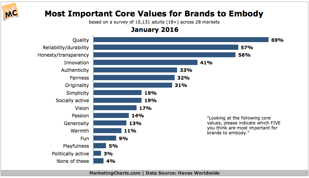 Havas Worldwide Most Important Core Values Brands to Embody