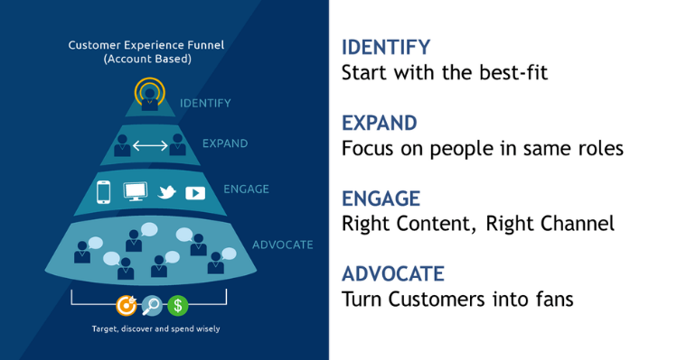 Account Based Marketing - The Customer Experience Funnel