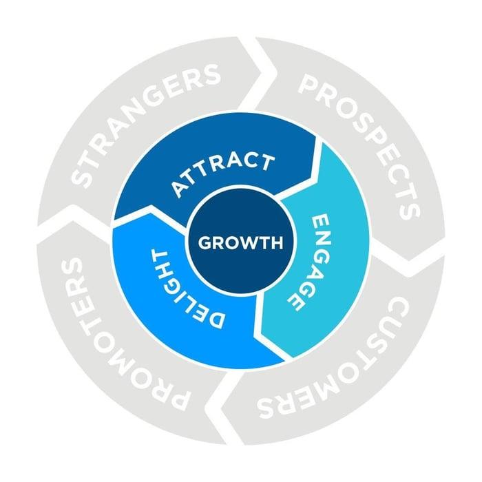 Marketing Strategy checklists