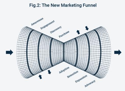 New Marketing Funnel