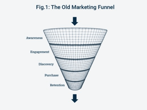 Old Marketing Funnel