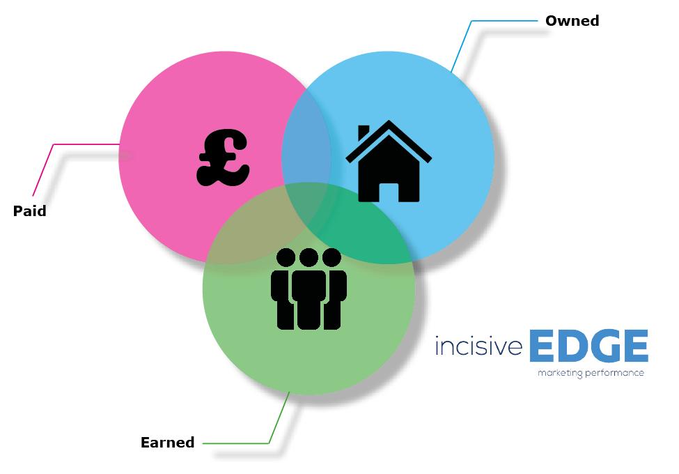 Incisive Edge paid owned earned media venn diagram
