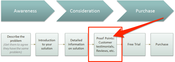 Product reviews as part of lead generation cycle