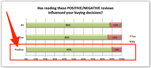 How positive reviews effect lead generation