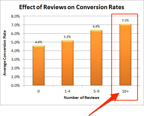 effect of reviews on lead generation