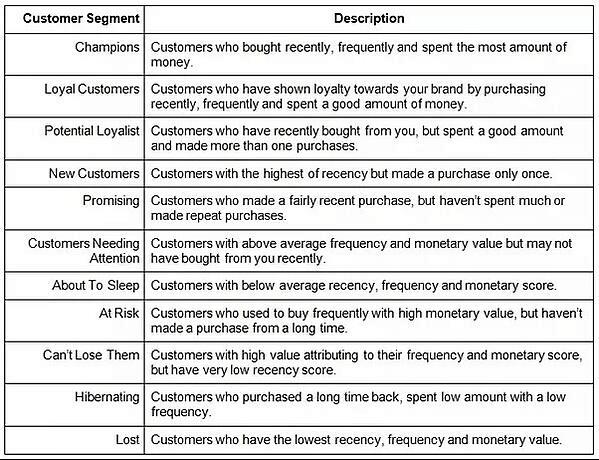 Segmentation and Lead Nurturing
