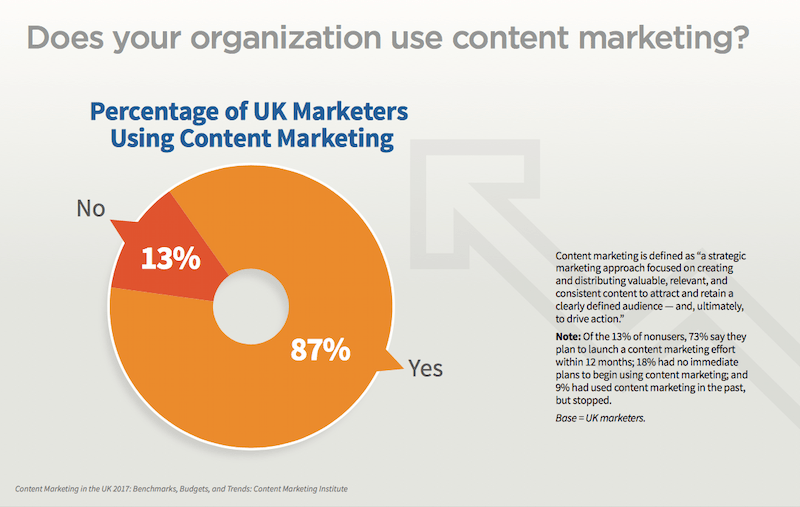 Content Audit - Percentage UK Marketers Using Content Marketing