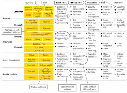 UKTI-estimate-FinTech-market-chart