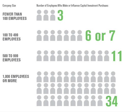 Number of Employees Who Make or Influence Capital Investment Purchases