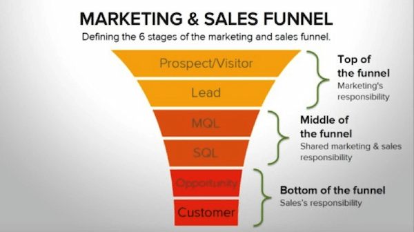 Marketing-and--Sales Funnel-flipping-the-funnel