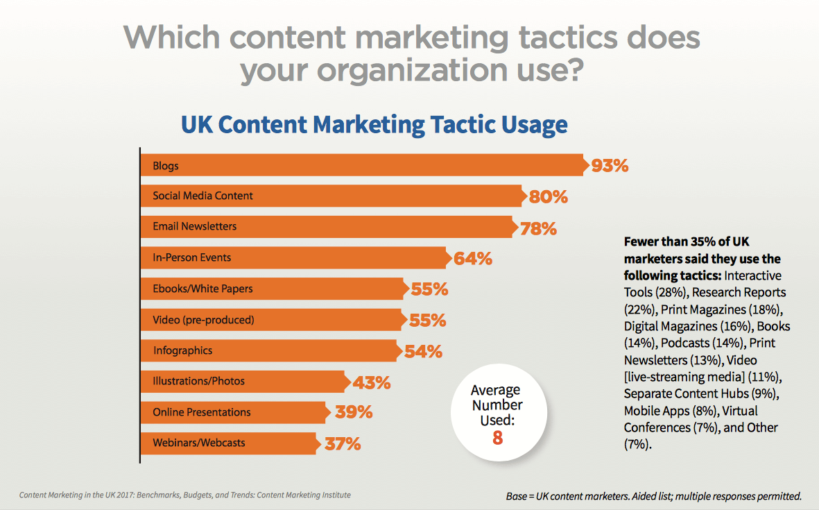 Which content marketing tactics does your organisation use?
