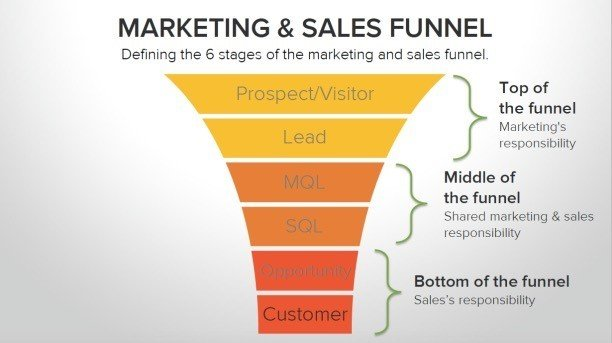 Content Strategy the Marketing & Sales Funnel