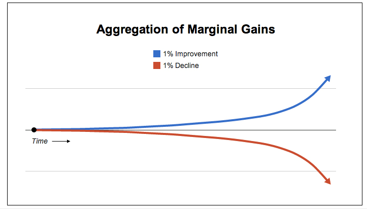 aggregation of marginal gains.png