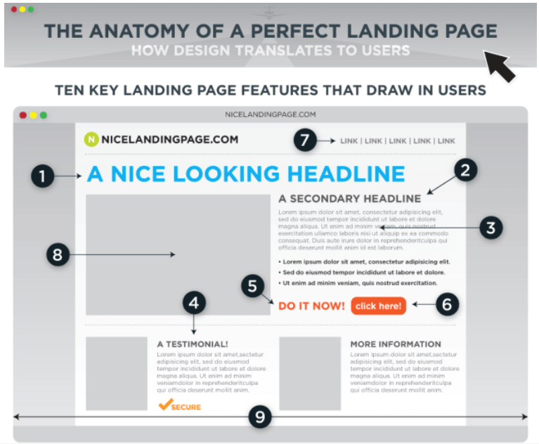 A/B testing can help you achieve marginal gains on your landing pages