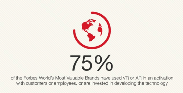 75% of the Forbes World's Most Valuable Brands have used VR or AR in an activation with customers or employees, or are invested in developing the technology