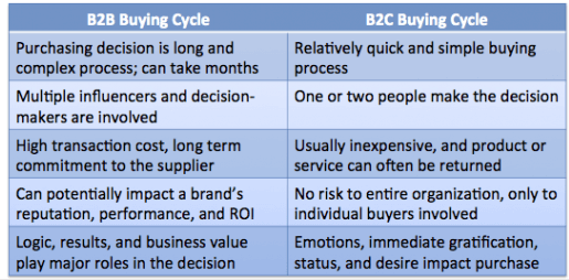 The B2B and B2C buying cycling differ dramatically. Is there really a place for B2B emotional marketing?