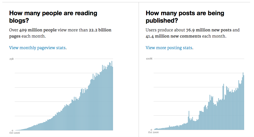 Blog readership is still very high