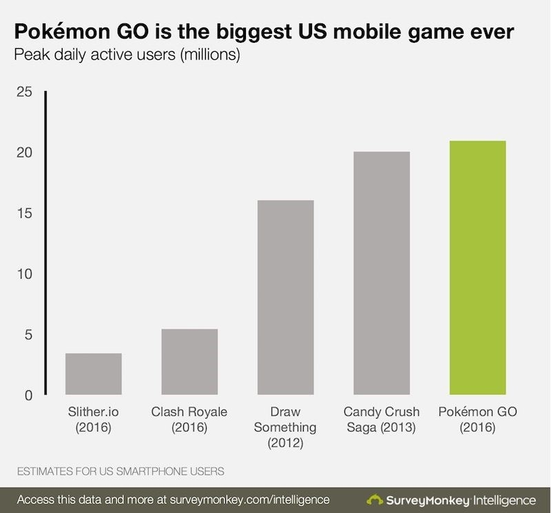 The unprecedented success of Pokemon Go will have businesses attempting to emulate their strategy for years to come