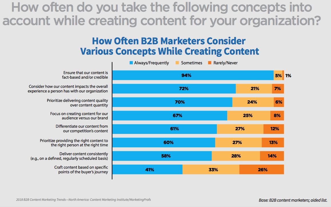 b2b marketing creating content for your organisation inbound marketing