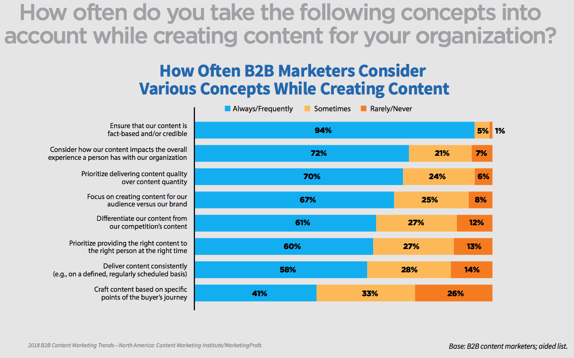 b2b marketing creating content for your organisation inbound marketing